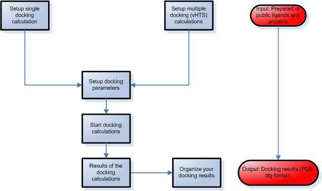 Molecular Docking Server - Ligand Protein Docking & Molecular Modeling